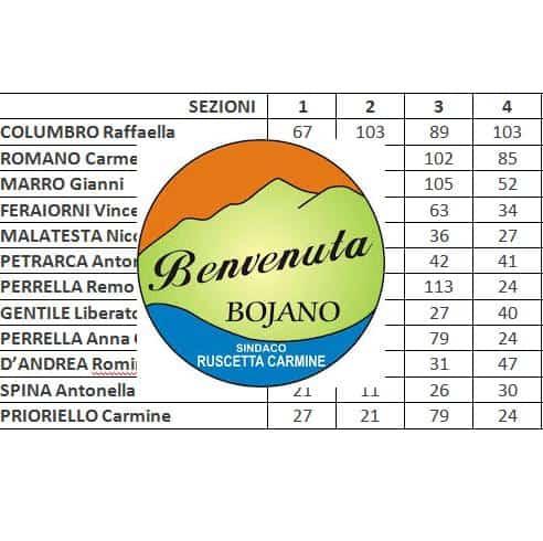 Lista Benvenuta Bojano. Preferenze sezione per sezione elezioni amministrative 2020