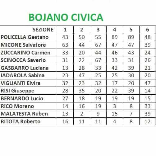 Bojano Civica, preferenze per ogni candidato in ogni sezione